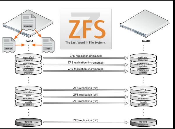 ZFS snapshot scheme